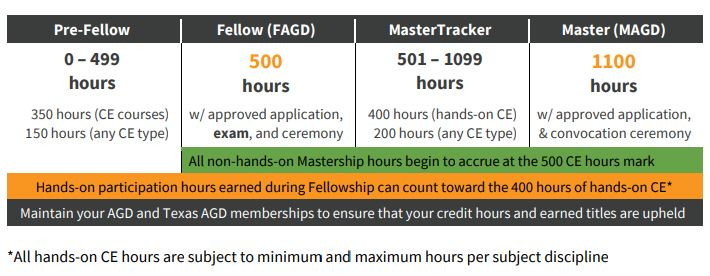 FellowTrack for Students